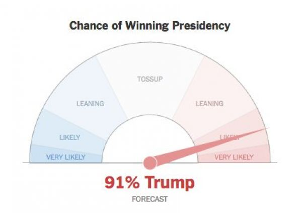 Trump, volby