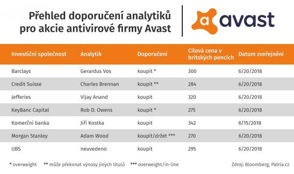 Přehled doporučení analytiků pro akcie antivirové firmy Avast