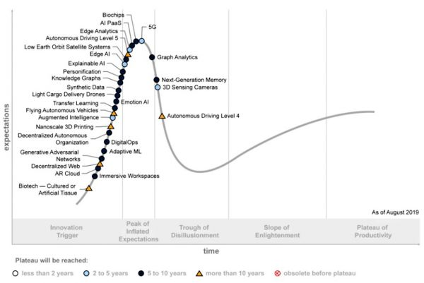 Gartner - Hype křivka rodících se technologií, 2019
