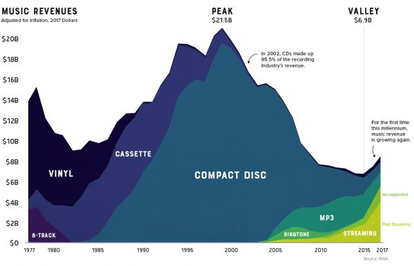 """Příjmy """"hudebního průmyslu"""" za uplynulých čtyřicet let ."""