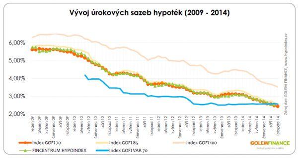 Vývoj úrokových sazeb hypoték 2009-2014