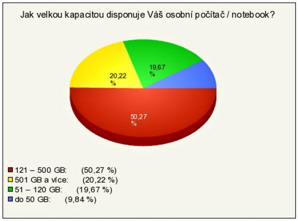 Kapacita osobních počítačů a notebooků uživatelů v ČR