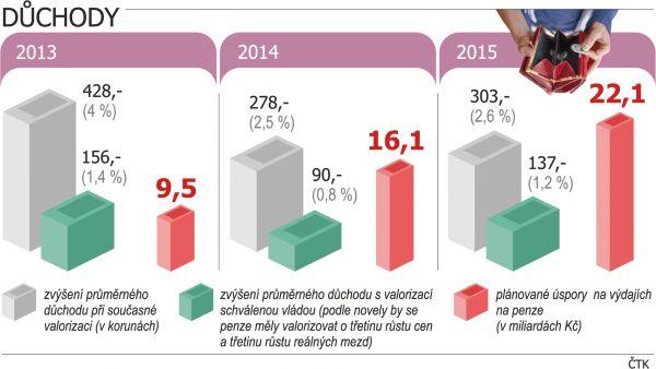 Vliv změny valorizace na výši důchodů v období 2013 - 2015