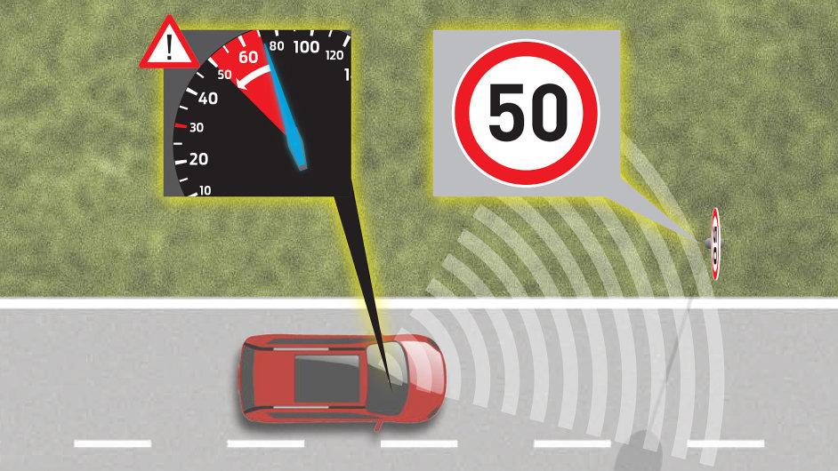 Nákres funkce inteligentního omezovače rychlosti u Fordu S-MAX