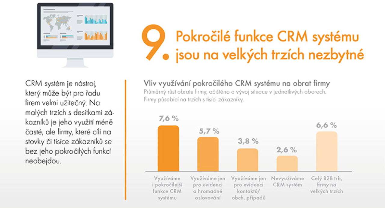 Pokročilé funkce CRM systému jsou na velkých trzích nezbytné