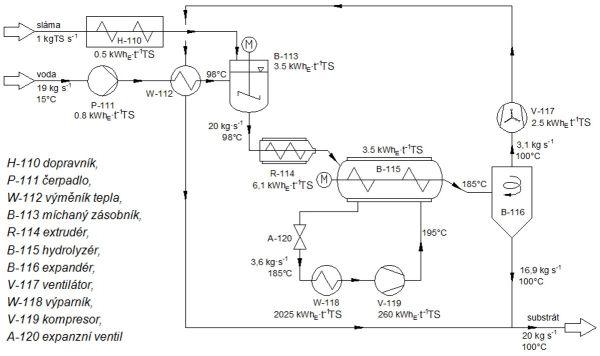 Schéma technologie termicko-expanzní předúpravy bioodpadu