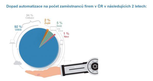 Dopad automatizace na počet zaměstnanců firem v ČR v následujících 2 letech