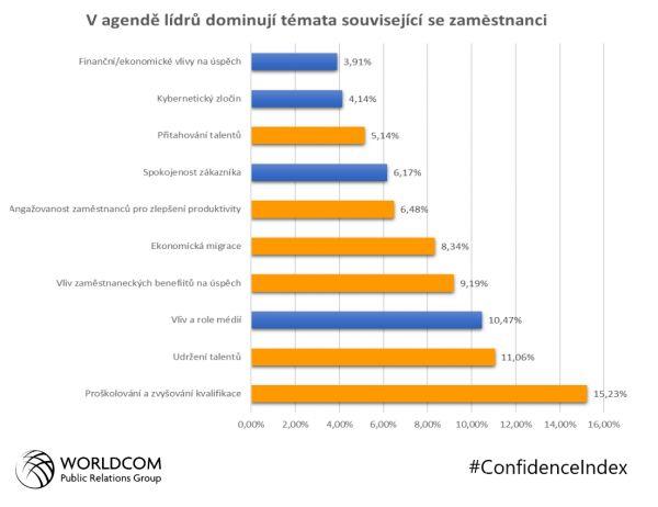 Worldcom Confidence Index graf