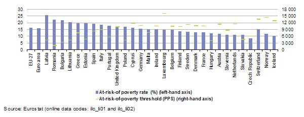 20120328145236 At risk of poverty rate and threshold 2009