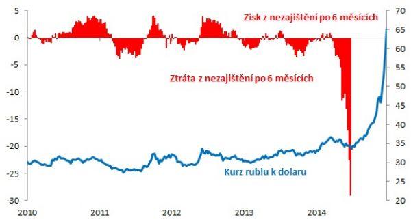 Rubl a zajišťování