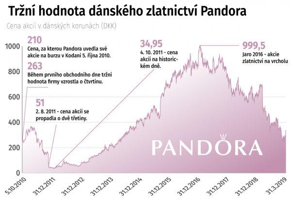 Tržní hodnota dánského zlatnictví Pandora