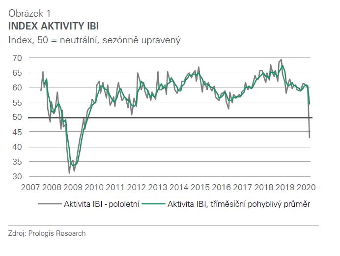 Vývoj indikátoru podnikání v průmyslu IBI