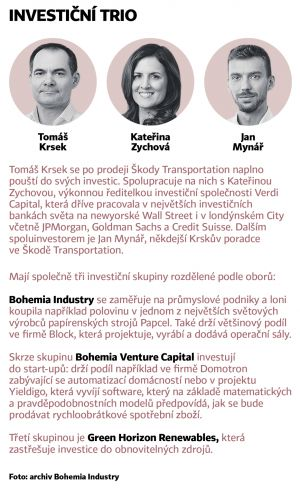 Investiční Trio