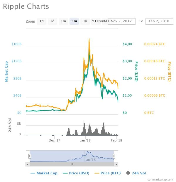 Hodnota Ripple za tři měsíce