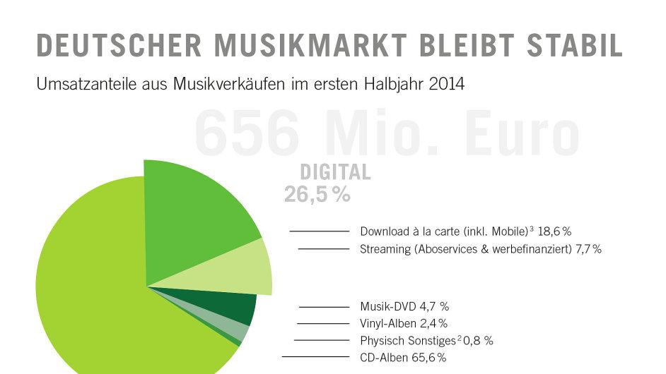 Německý trh s hudbou je stabilní, prodávají se hlavně domácí alba.