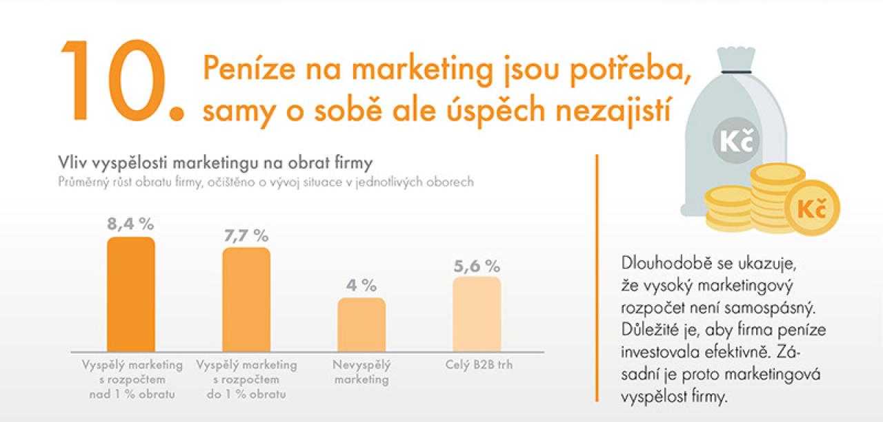 Peníze na marketing jsou potřeba, samy o sobě ale úspěch nezajistí