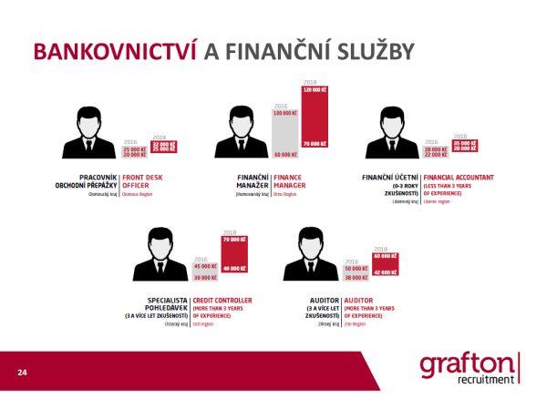 Grafton mzdovy pruzkum 2018 Bankovnictvi a financni sluzby