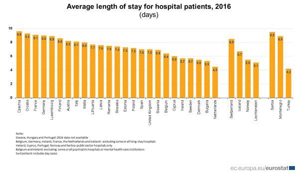 nemocnice doba v nemocnici na lůžku
